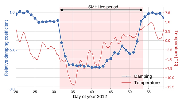 Time series of damping coefficients (blue dots) and a 12-hour running mean of the air temperature (red lines) for the winter of 2012. The figure is courtesy of the author, J. Strandberg.