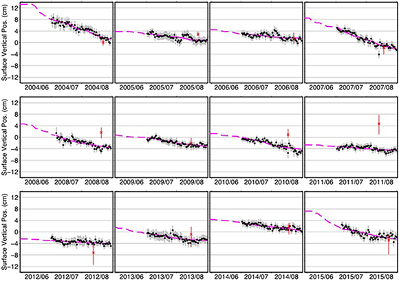 Time series of surface vertical motions with standard errors measured via GNSS-IR in each year from 2004 to 2015. The solid magenta lines are the best fit seasonal changes of surface elevation using equation 5 from the paper. The dashed magenta lines denote the extended records back to 1 June. The red crosses are the vertical positions of ground measured annually in mid-August by Streletskiy et al. (2017), averaged over four sites at the CRREL grid, solid earth movement removed. The red bars show the range of elevation changes at the four sites. The figure is courtesy of the author, L. Liu.