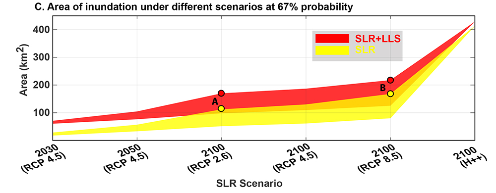 Total estimated areas of potential inundation considering the ranges of projected sea level rise (SLR) alone (yellow) and the combined effect of SLR and local land subsidence (LLS) (red) in 2030, 2050, and 2100. Representative concentration pathways (RCP) are different emission scenarios related to the United Nations Framework Convention on Climate Changes 2015 Paris agreement.The numbers range from 2.6 where emissions are reduced to others where emissions increase significantly. Higher emissions correspond to higher sea level rise. The figure is courtesy of the author, M. Shirzaei.