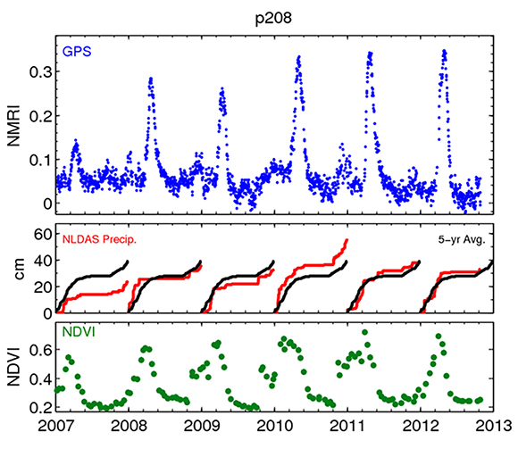 Record of vegetation growth from GPS (Plate Boundary Observatory GPS site, P208 (near Salt Canyon, CA)) and precipitation, from 2007-2012. NDVI data measure greenness. GPS data (NMRI) are linked to the water content of the vegetation. Graphic is courtesy of the GPS Spotlight: Vegetation Studies in Northern California.