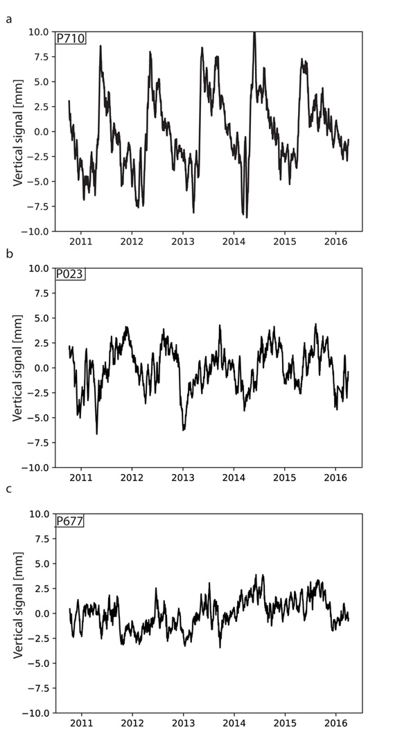 The residual time series for three GPS stations in the study area. a. GPS station P710 is located in the mountains along the border of Wyoming and Idaho and is at an elevation of 2,173 m. This station shows a strong seasonality. b. GPS station P023 is located in the mountain ranges to the north of the Snake River Plain with an elevation of 1,522 m. This station shows moderate seasonality. c. GPS station P677 located in the Snake River Plain at an elevation of 1,284 m. This stations shows less seasonality than the other stations that have higher elevations. Station locations are indicated on Figure 1. Figure is courtesy of the author, Ellen Knappe.