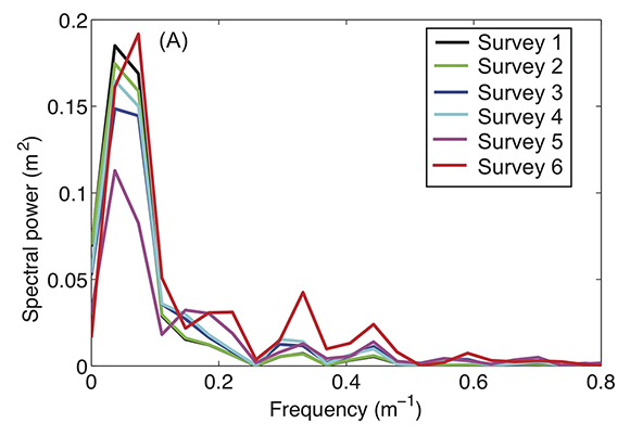 Power spectra for surveys 1–6 show a large increase in spectral power frequency bands near f = 0.35 m-1 and f = 0.45 m-1 following the most intense rainfall event, survey 6. The X-axis is clipped to remove low power values for frequencies greater than 0.8. The figure is courtesy of the author, F. Rengers.