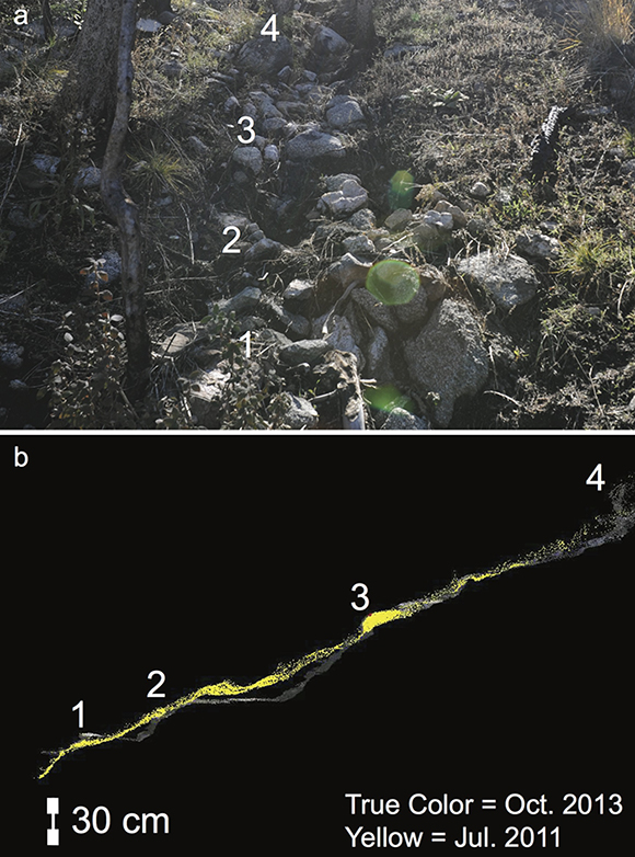 a. Photograph showing the major steps that formed after the September 2013 flood. b. Slope changes measured by ground-based LIDAR before and after the flood, showing the periodicity of the original roughness remains after the extensive flooding with erosion. The figure is courtesy of the author, F. Rengers.