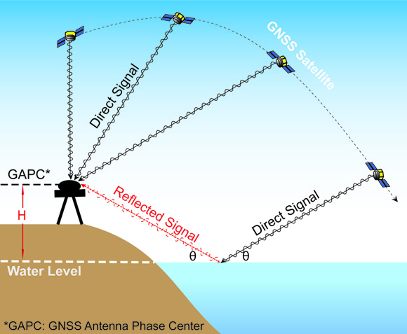 Schematic for GNSS interferometric reflectometry. The landbased GNSS receiver records the phase of the electromagnetic wave of the GNSS satellite signal. The signal arrives directly to the antenna from the satellite and indirectly to the antenna from reflections off of the nearby water surface. Using the signal to noise ratio of the indirect signal, one can determine the height of the water relative to the height of the antenna. Figure is courtesy of the author, D. Peng.