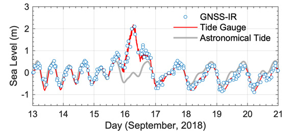 Comparison of real-time tide-gauge records, sea levels measured by GNSS-IR, and the predicted astronomical tide at HKQT before, during and after Typhoon Mangkhut. Figure is courtesy of the author, D. Peng.