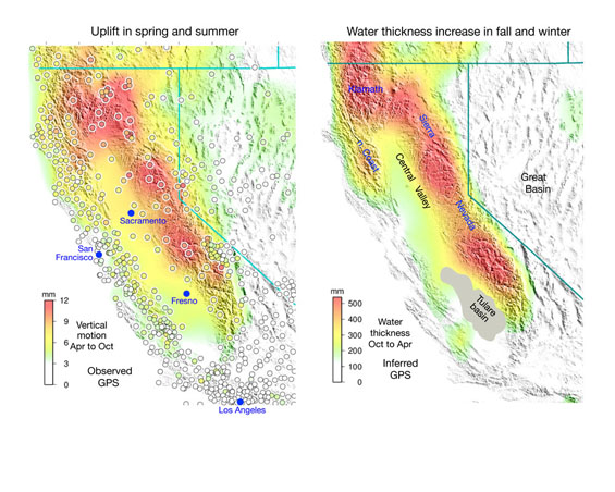 (Left) Average uplift in the spring and summer observed with GPS is compared with (right) the inferred average increase in equivalent water thickness in the fall and winter. (left) Average uplift at GPS sites (circles) from 1 April to 1 October. The colors of the circles indicate the value of uplift. Seasonal uplift throughout California and Nevada (color gradations) is inferred by fitting a continuous, curved surface to the GPS estimates using GMT program Surface. (right) Average increase in equivalent water thickness (color gradations) from 1 October to 1 April is inferred by inverting the GPS vertical estimates. Seasonal water change in the Tulare basin (shaded gray) is poorly constrained by GPS. Courtesy of Donald Argus, Jet Propulsion Laboratory