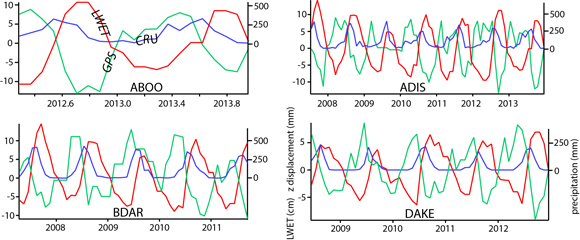 Time series plot of the monthly average of the vertical component of GPS data, precipitation, and liquid water equivalent thickness data sets for four representative stations in regions with different precipitation patterns. The blue line shows precipitation (cm), red lines show the LWET (cm), and the green line shows the GPS vertical displacement (mm). BDAR replaced BDMT in 2012 (same location as BDMT). Credit: Rebecca Bendick.