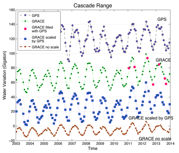Demonstration that GPS-inferred water variation can be used to fill GRACE solutions for the months when GRACE measurements are not available. GPS-inferred water storage change can also determine the scaling factors for GRACE. Credit: Yuning Fu, Donald F. Argus, and Felix W. Landerer.