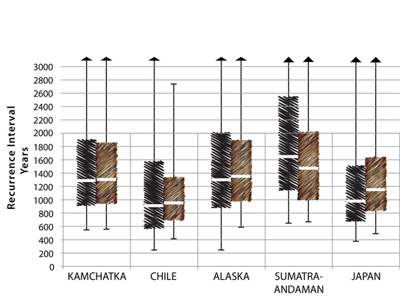 """For Mw 9.0+ earthquakes in each region, quantiles are used to compare the posterior distribution of recurrence interval derived solely from paleodata (left hatched black) with the posterior distribution derived solely from the global rate scaled by the ratio of regional area subduction to global area subduction (RSGR method) (right hatched gray brown). For each distribution, the white central bar is the median (50% quantile); each solid bar spans the 25% and 75% quantiles, while the """"whiskers"""" give the 2.5% and 97.5% quantiles, comprising the 95% credibility interval. The close correspondence between independently derived distributions of recurrence interval supports the regional partitioning of the global rate of Mw 9.0+ earthquakes. Figure courtesy of Rhett Butler."""