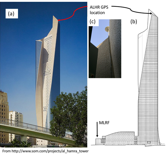 a. Location of the GPS antenna at the 86th floor of the Al-Hamra building viewed from the southeast and close to east as b. a line drawing. c. The GPS antenna mounted about half a meter about the curtain wall. The sky view from the 86th floor site, ALHR, is only partly obstructed by the building. There is also a site located on the mall roof site MLRF, which is obstructed by this and other buildings in the area. The figure is from the Skidmore, Owings and Merrill LLP, Chicago website. Figure is courtesy of the author, T. Herring.