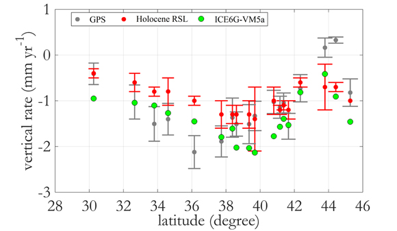 Spatially averaged GPS, geologic data (red circles; Holocene RSL), and GIA model ICE6G-VM5a. The GPS rate is averaged for all the sites shown in Figure 1 at a given latitude. One sigma error bars are shown for the gedoetic and geologic data. Figure courtesy of Makan Karegar.