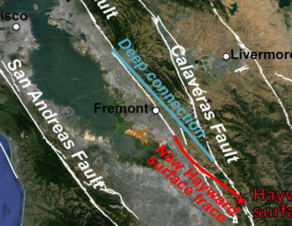 Map of the San Francisco Bay Area faults. The new surface section of the Hayward fault is shown in red and the deep connection between the Hayward and Calaveras faults is shown in blue.  Credit: Estelle Chaussard