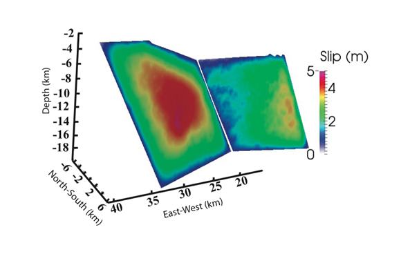 Three-dimensional snapshot of the final slip distribution along the Léogâne fault from the best simulation. The eastern segment (left) ruptured over a larger area than the western segment (right). Credit: Roby Douilly.