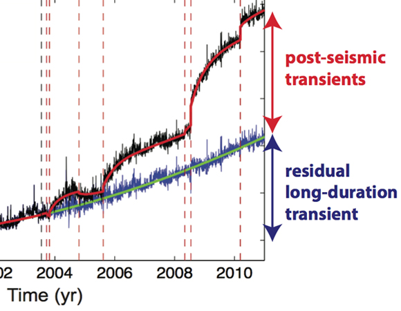 Representative east-component GPS position time series from the southern Tohoku region, Japan, after removing the initial linear trend (black is data, red is model).  Blue and green show the residual time series (data and model, respectively), after post-seismic transients from M>6.3 earthquakes (times marked as red dashed lines) are removed.  Note the residual long-duration transient.  The transient is modeled as constant acceleration during the period 1996-2011.  Credit: Andreas Mavrommatis.