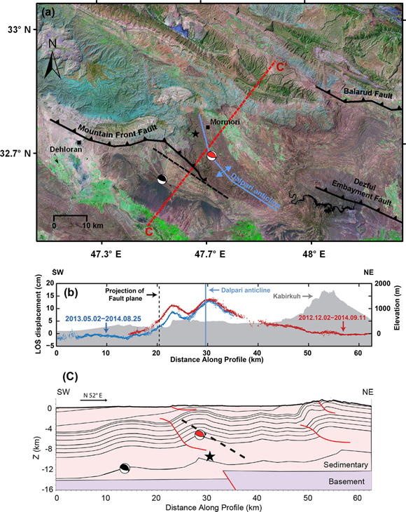 (a) The Landsat 7 image (RGB composite bands 7,4,2) showing main tectonic features of the Mormori region.  Dashed black line, surface projection of the 2014 fault plane. (b) Profile of the InSAR LOS displacement and topography along CC' in (a). (c) Simplified seismic profile along CC'. The black dashed line shows the main fault zone of the 2014 Mormori earthquake at depth. The black and red focal mechanisms correspond to the centroid location derived from Global CMT and local seismic catalogs, respectively. The black star is the hypocenter location estimated from local seismic observations. Credit: Mahdi Motagh.