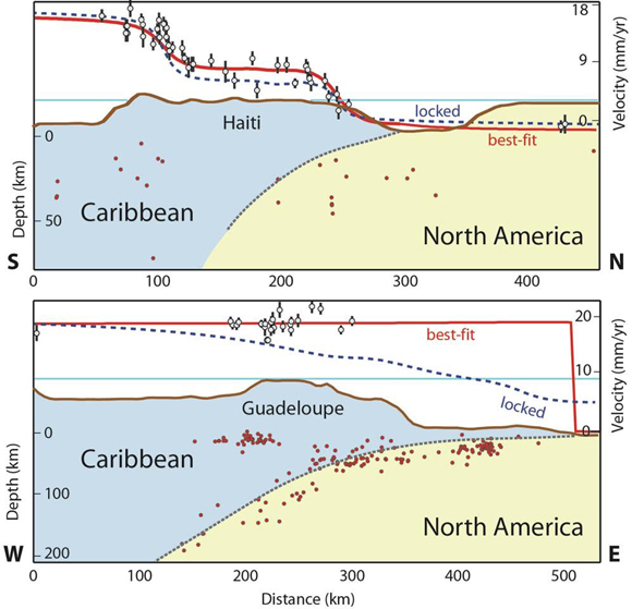 Cross sections across the Lesser and Greater Antilles subduction showing topography (brown line), earthquake hypocenters (red circles) [Engdahl et al., 1998], velocity magnitude at the GPS sites (gray circles with 95% confidence error bar), velocity predicted by the best fit model (solid red line), and velocity predicted by a forward model where we impose full coupling (i.e., locked) on the subduction interface (dashed blue line). The misfit of the data to a fully locked plate interface is apparent on the cross sections. Credit: Eric Calais.