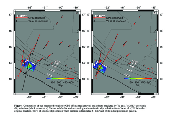 Comparison of measured GPS offsets (red arrows) and those predicted by Ye et al. (2013) coseismic slip solution (black arrows). (a) Subfaults and slip solution from Ye et al. (2013) in their original location. (b) Fit of seismic slip solution when centroid is translated 51 km west of its initial position in (a). Figure courtesy of Andria Ellis.