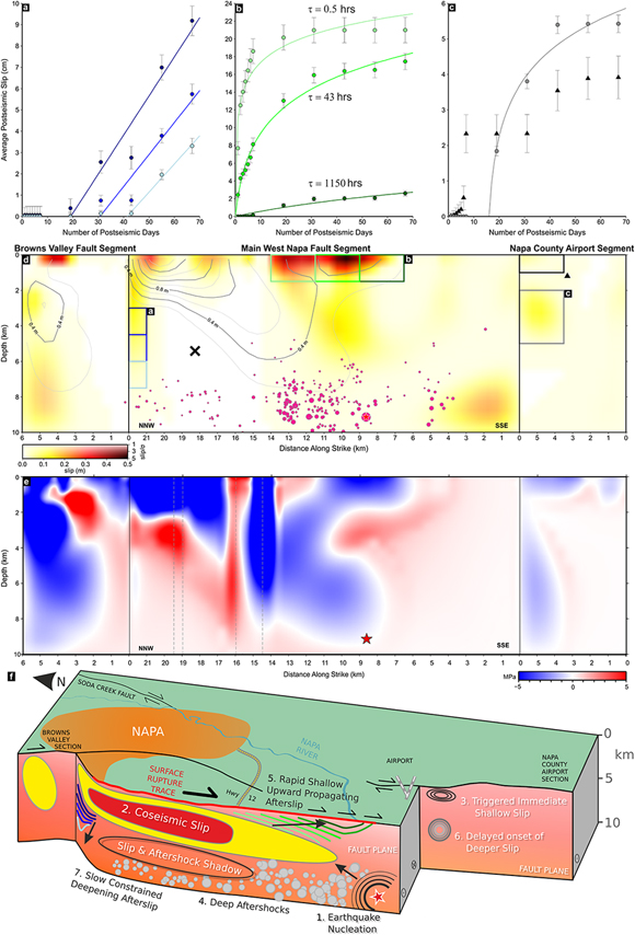 Variable behavior in time and space of afterslip and relationship of cumulative slip to coseismic Coulomb stress changes and aftershocks. (a–c) Temporal evolution of characteristic slip on patches of the fault. (d) Cumulative slip distribution across the model fault plane, where colored boxes correspond to the patches shown in the slip evolution time series, above. (e) Coulomb stress change on the West Napa Fault plane due to modeled coseismic slip distribution, calculated using Coulomb 3 [Toda et al., 2005, 2011]. (f) Schematic summary of our findings, as described in the text, showing the sequence of slip behavior. Figure courtesy of Mike Floyd.