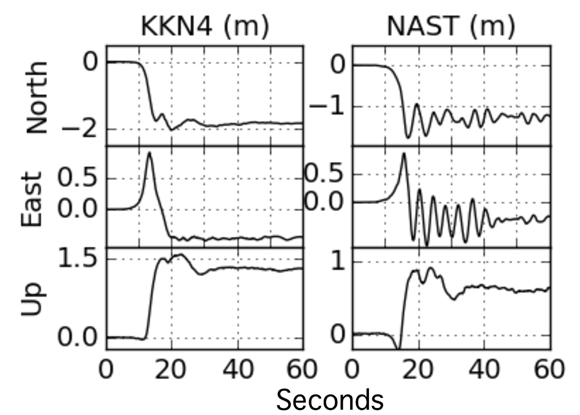 Displacements of continuous GPS stations KKN4 and NAST in three directions. The time is the amount of time after the arrival of the p-wave at the respective stations. Figure courtesy of John Galetzka.