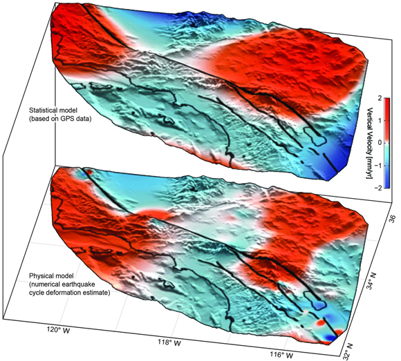Vertical velocities predicted by model selection (statistical model; top) using GPS data and the best-fitting physical deformation model (bottom) simulating the vertical crustal response of earthquake cycle loading at depth throughout the past 300 or more years. The physical model velocity estimate represents regional vertical motion due to the interaction of creeping and locked faults embedded within a 50-km-thick elastic plate overlaying an asthenosphere with a viscosity of 1 x 10<span style='font-size: 8px; vertical-align: super'>19</span> Pascal-seconds. Vertical velocity estimates overlaying shaded topographic relief are saturated near plus or minus 1.5 millimeters per year to highlight agreement in the sense of motion between data and model predictions. Figure courtesy of Samuel Howell.
