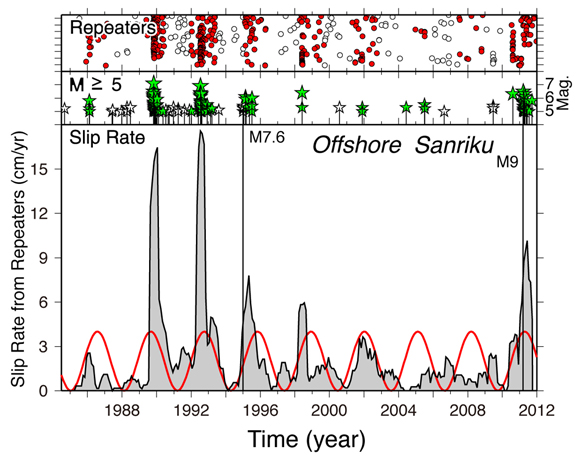 Temporal distribution of repeating earthquake sequences (red circles), >5 magnitude earthquakes that were preceded by slow slip (green stars), >5 magnitude earthquakes that were not preceded by slow slip (white stars), and the slip rate (gray) near Sanriku, Japan. The black vertical lines show the times of the 1994 M7.6 Sanriku-oki and the 2011 M9 Tohoku-oki earthquakes. The red curve is the best-fit sinusoidal functions to the slip-rate time series with the period labeled. Figure courtesy of Naoki Uchida.