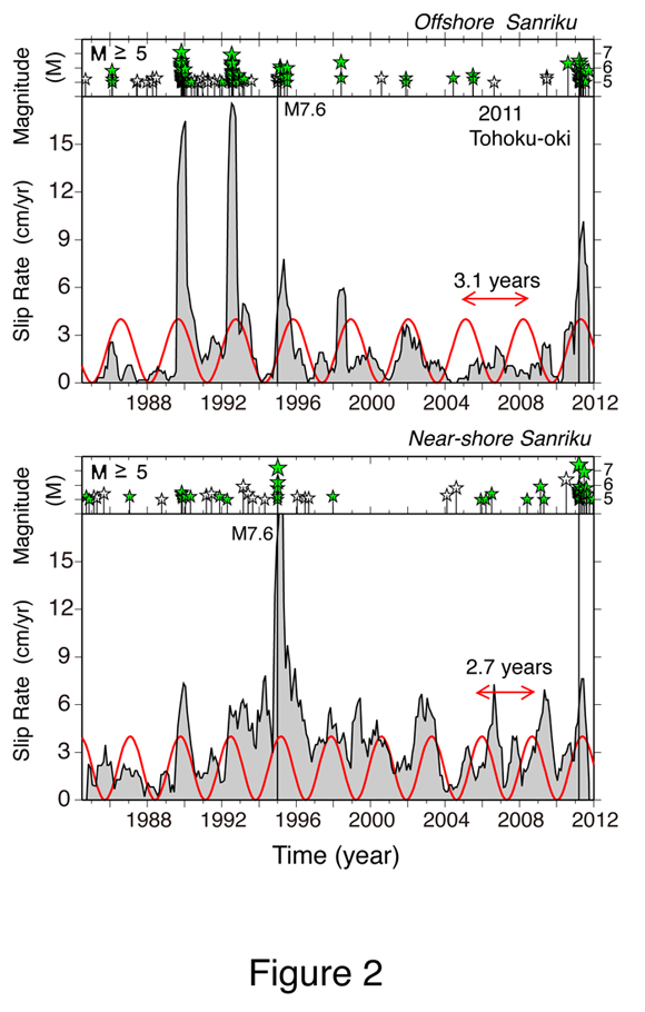 Temporal distribution of repeating earthquake sequences (red circles), >5 magnitude earthquakes that were preceded by slow slip (green stars), >5 magnitude earthquakes that were not preceded by slow slip (white stars), and the slip rate (gray) near-shore and offshore of Sanriku, Japan. The black vertical lines show the times of the 1994 M7.6 Sanriku-oki and the 2011 M9 Tohoku-oki earthquakes. The red curve is the best-fit sinusoidal functions to the slip-rate time series with a 2.72 year period. Figure courtesy of Naoki Uchida.