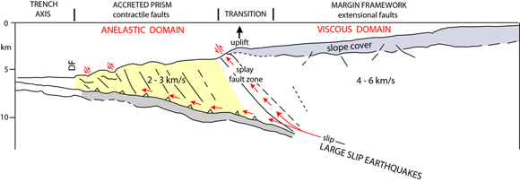 Diagram of the structure common to the Semidi margin upper plate. Seismic velocities are from legacy wide angle reflection and refraction data [Bruns et al.,1987], base of the slope cover is the Oligocene-Miocene erosional unconformity across pre-Oligocene margin framework rock. Zone of large slip earthquakes is from Lay et al. [2012]. Arrows indicate how large earthquake slip can travel up the mega-splay or along the plate interface. DF is the deformation front. Figure courtesy of Peter Dartnell.