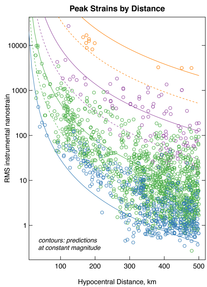 Peak strains versus hypocentral distance for the data analyzed in the publication. The graph is courtesy of the author, Andrew Barbour.