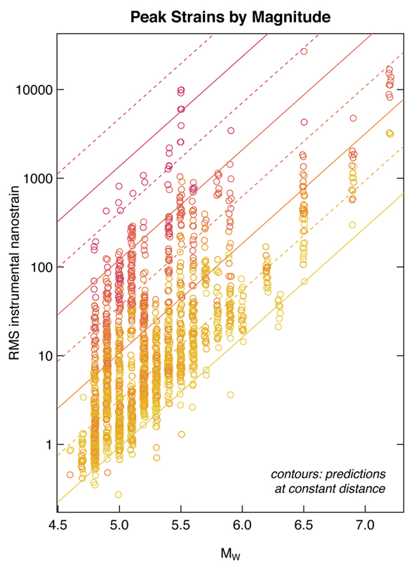 Peak strains versus earthquake magnitude for the data analyzed in the publication. The graph is courtesy of the author, Andrew Barbour.