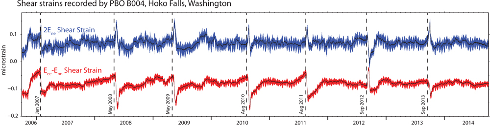 An example of shear strain recorded by PBO site B004, at Hoko Falls, Washington. The red and blue lines contain the Earth tides and barometric pressure response; the black trace is the residual after these signals have been removed. The long term trends of borehole compression have been removed by high pass filtering the data. Vertical dashed lines indicate the onset of episodic tremor and slip events. This data graphic is provided by UNAVCO as an example of the shear strains recorded in a borehole strainmeter. The authors completed their own analysis of shear strain records and did not use this exact dataset. Please contact the authors for more details about their data and analysis.