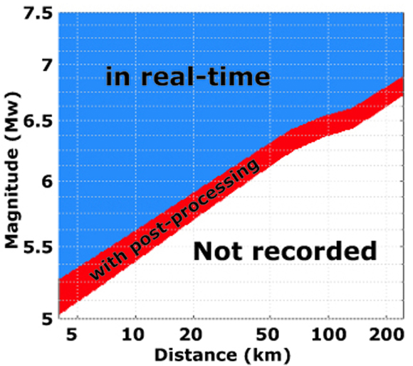 Capability of GPS permanent stations to record strong earthquakes in real-time (blue) as a function of magnitude and distance from the fault rupture. What is currently doable after post processing (red) will be achieved in the future in real-time. Figure is courtesy of the author, Clotiare Michel. A related news story of this work is available from the ETH Zurich News from 09/25/2017, http://www.seismo.ethz.ch/en/home/