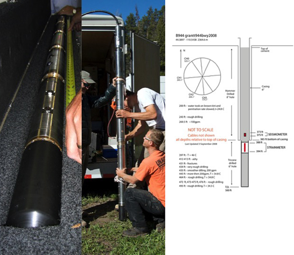 Photograph of a borehole strainmeter being installed by UNAVCO staff. Graphic to the right shows how the strainmeter is configured in the borehole. Image courtesy of UNAVCO.
