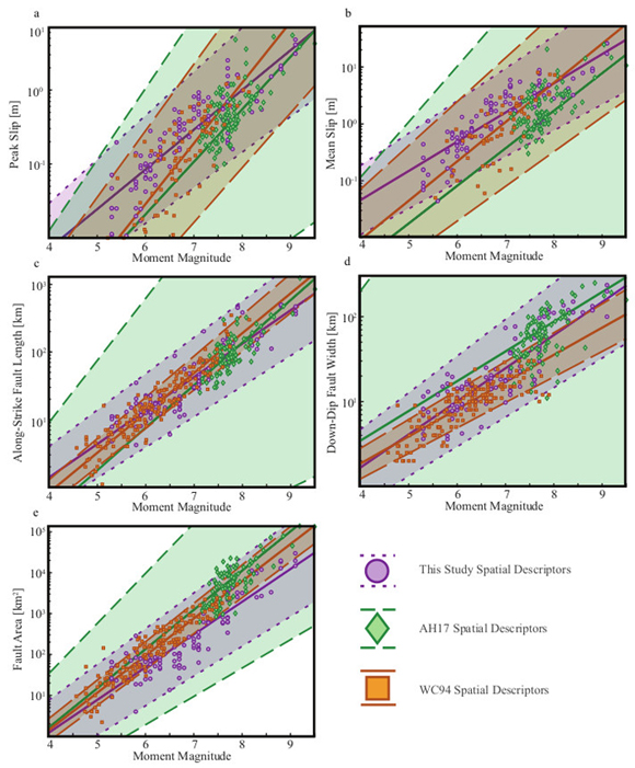 Comparison of earthquake scaling regressions: (a) peak slip, (b) mean slip, (c) fault length in kilometers, (d) fault width in kilometers, (e) fault area in square kilometers and uncertainties derived and reported in this study (circle, small dash) to those reported in seismic data analysis from Wells and Coppersmith (1994) (WC94, square, large dash) and Allen and Hayes (2017) (AH17, diamond, medium dash). The regressions show those for all combined faulting mechanisms in each study. Error envelopes are the reported 2-sigma uncertainties from this and referenced studies. Figure is courtesy of the author, Clayton Brengman.