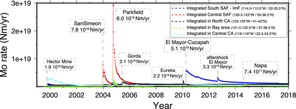 Postseismic moment rate evolution as function of time for the seven earthquakes of this study: Parkfield region, red; Bay Area, green; Southern California, blue; Cascadia, black; Central California, cyan. Figure is courtesy of the author, Emilie Klein.