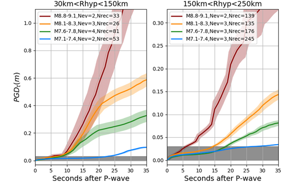 Average behavior of the PGDt waveforms for four magnitude and two hypocentral distance (Rhyp) bins. For each earthquake, we average the PGDt waveforms to create a single-event waveform. We then averaged all the event waveforms within a given bin. Shaded regions represent the one sigma uncertainties from bootstrap analysis. The gray area is the noise level of HR-GNSS within which the data cannot be reliably interpreted. Before averaging, for each waveform, we apply a geometric spreading correction to a reference distance in the middle of the interval (90 and 200 km). Figure is courtesy of the author, Diego Melgar.