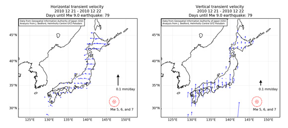 Horizontal velocity transients, left panel and vertical velocity transients, right panel for select GNSS stations that are part of Japan's GEONET. Blue arrows show the amount and direction of motion of the stations in millimeters per day, based on black arrow scale bar. These motions occur 79 days before the 2011 M9 Tohoku-oki earthquake. Figure is courtesy of the author, J. Bedford.