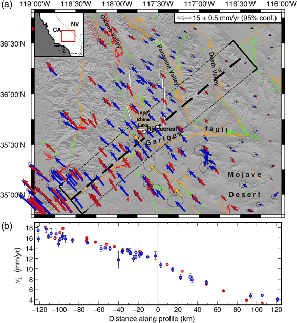 a. Global Navigation Satellite Systems velocity solution, relative to North America, Altamimi et al., 2017, across the Mojave Desert region from Geodetic Facility for the Advancement of Geoscience products for continuous sites, red; Herring et al., 2016, Southern California Earthquake Center's Crustal Motion Map for survey sites, blue; Shen et al., 2011, rotated from their Stable North America Reference Frame to the same Altamimi et al., 2017, definition of North America, and updated or new velocities for sites observed since by Funning, 2016 and Funning, Terry, and Floyd, 2019 within our region of interest, yellow; this study. Orange and green lines are mapped faults with evidence of displacement during the last 15 and 130 thousand years, respectively, from the U.S. Geological Survey Quaternary Fault and Fold Database, USGS and California Geological Survey, 2006. The white line is the boundary of the Naval Air Weapons Station China Lake. b. The profile, centered at the intersection of the Mw 6.4 and Mw 7.1 surface ruptures, shows the velocity gradient, mostly profile-perpendicular, i.e., fault-parallel, shear, across the region.  Figure is courtesy of the author, M. Floyd.