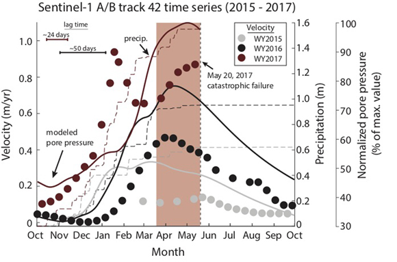Downslope velocity, precipitation, and modeled pore-fluid pressure time series during WY2015-WY2017 condensed into a single calendar year for a representative area. The normalized pore-fluid pressure is defined as the pore-fluid pressure divided by the maximum value over the study period. Lag time corresponds to the time between the onset of precipitation and onset of acceleration. Red rectangle highlights the divergence from the characteristic seasonal velocity pattern. Figure is courtesy of the author, A. Handwerger