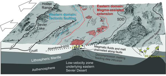 Schematic model of active faulting across the eastern margin of the Basin and Range in the Sevier Desert and adjacent regions. Large white arrows show the regional extension direction. We propose that thinned lithospheric mantle and crust evident in P-wave tomography, Wannamaker et al., 2008; Schmandt and Lin, 2014; Valentine et al., 2017, formed in large part due to rapid Oligocene–Miocene slip on the Sevier Desert detachment, e.g., Stockli et al., 2001; Wills et al., 2005; and Stahl and Niemi, 2017. This has facilitated passive upwelling of the asthenosphere and decompression melting localized in the eastern Sevier Desert and Black Rock Desert volcanic field, e.g., Nelson and Tingey, 1997; Ebinger and Casey, 2001; Wannamaker et al., 2008; Valentine et al., 2017. Modern extension in the lower crust and mantle lithosphere likely takes place via distributed shear, and in the upper crust primarily by fault slip related to dike injection and shallow magmatism. Thus, high fault extension rates here over 103–104 year time scales reflect irregular magma supply rates to the upper crust in response to steady far-field tectonic extension. WFZ—Wasatch fault zone. Figure is courtesy of the author, T. Stahl.