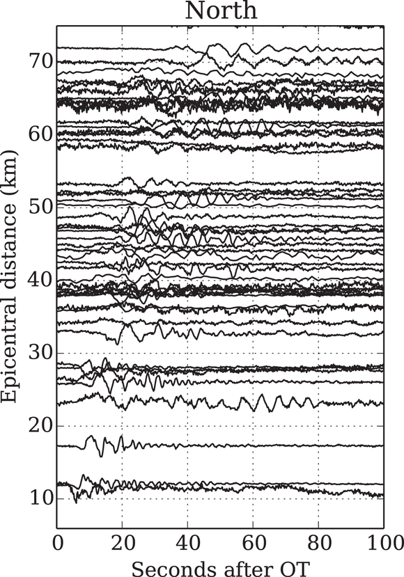 Record section of high-rate GPS displacement waveforms within 75 km of the event epicenter. OT is origin time of the earthquake. North refers to the north-south component of horizontal motion. Credit: Diego Melgar.