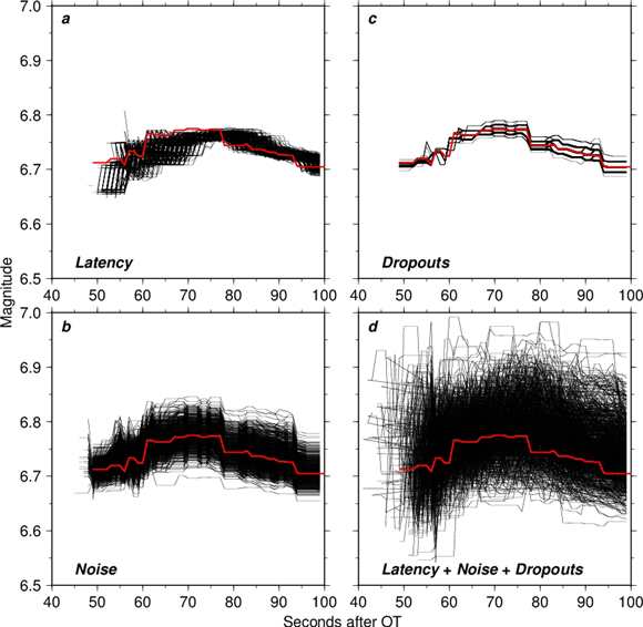 Finite-fault magnitude estimates for the four simulations; (a) latency, (b) noise, (c) dropouts, and (d) latency + noise + dropouts. The thick red lines represent the ideal solution with no noise, latency, or dropouts, and the thin black lines represent different iterations in the four simulations. Figure courtesy of Brendan Crowell.