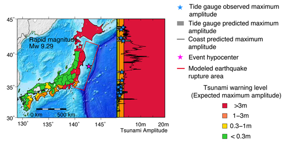 Tsunami warning maps and coastline amplitude predictions for the 2011 Tohoku-oki, Japan. Magenta star is the event hypocenter. Next to each warning map are the tsunami amplitude predictions at the coastline at 1 km intervals (black curves). The blue stars are the observed maximum amplitudes at tide gauges (TG) and the grey bars the prediction from the tsunami model at the tide gauge locations. Warning map and amplitude curves from the rapid magnitude tsunami models. For the rapid magnitude model, the red rectangle represents the inferred source size from scaling laws [Blaser et al., 2010]. The amplitude curves are calculated at 1 km intervals on coarse coastlines and are computed in less than 2 minutes. Figure courtesy of Diego Melgar.