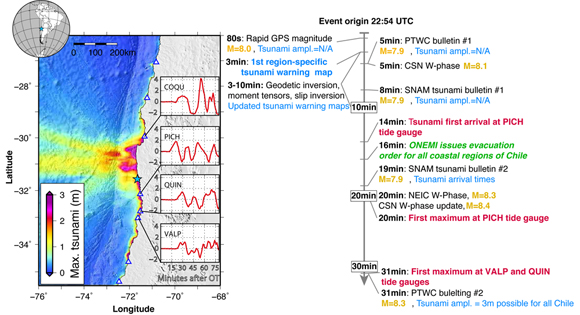 Maximum tsunami amplitude and timeline of events for the 2015 Mw 8.3 Illapel earthquake in Chile. (a) The maximum amplitudes are those predicted by the joint inversion of GPS, strong motion, and tide gauge data. The insets are 75 minutes of tide gauge records at the closest sites after removing tides and relative to the earthquake origin time. The amplitudes are in meters above nominal sea level. (b) Timeline of events, on the left-hand side is what would be achievable with the approach proposed here; on the right are the determinations of national and international agencies. PTWC is the Pacific Tsunami Warning Center from the United States, CSN the Centro Sismológico Nacional of Chile, SNAM is the Sistema Nacional de Alerta de Maremotos of Chile, ONEMI is the Oficina Nacional de Emergencia del Ministerio del Interior of Chile, and NEIC is that National Earthquake Information Center from the United States. Figure courtesy of Diego Melgar.