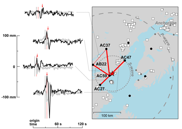 Global Navigation Satellite Systems (GNSS) baselines (red lines) and corresponding waveforms for rover–base pairs. Each waveform exhibits a clear S-wave arrival. Traces are 2-minutes long, beginning at the earthquake origin time, with black and gray representing the north and east components, respectively. All traces are on the same vertical scale, shown at left. The S wave takes ∼29 seconds to reach the surface at the epicenter (time marked with first gray vertical bar in each waveform). At 32 seconds after the origin time, four of the baselines (bold lines in map) have exceeded the short-term average versus long-term average threshold (time marked with second vertical bar in each time series). Arrows above each time series indicate STA versus LTA picks. The approximate S- and P-wavefronts at this time are shown in dashed gray lines on the map. Rover–base pairs are AB22–AC59, AB22–AC37, AC27–AC59, and AC47–AC59. The white boxes indicate seismic stations. The figure is courtesy of the author, Ronni Grapenthin.