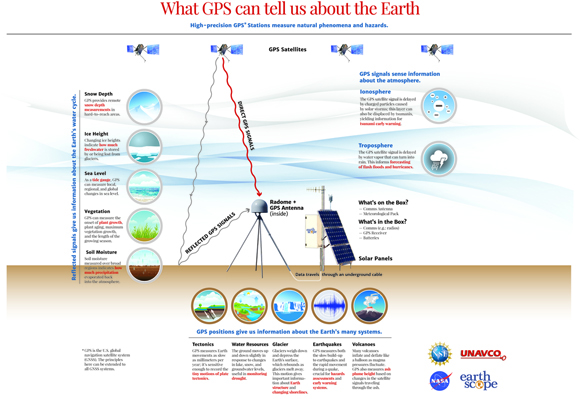 Graphic showing a GPS site with an antenna cabled to an instrument box, the direct and refelected satellite signals and the many research uses of the data. Graphic is courtesy of UNAVCO.