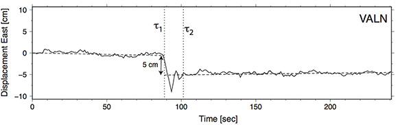 An example of an estimation of coseismic displacement for the 2017 Mw 6.9 Valparaíso event at GNSS station VALN. We show the location of the epoch τ1 and τ2. Note that 5 centimeters of displacement to the west was successfully retrieved for this event. Figure is courtesy of the author Juan Baez.