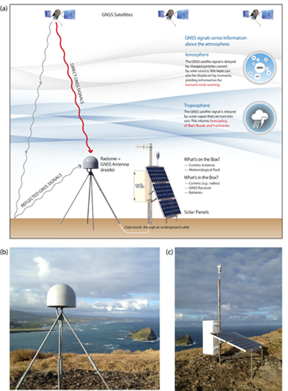 a. Diagram of typical Network of the Americas, NOTA, permanent Global Navigation Satellite System, GNSS site configuration. b. Drilled and braced antenna monument with GNSS antenna. c. Additional components of this installation include an enclosure for GNSS receiver and communications and power devices, solar panels, and a meteorological instrumentation package. Image credit: UNAVCO Inc. Figure is courtesy of the author, Jessica Murray.
