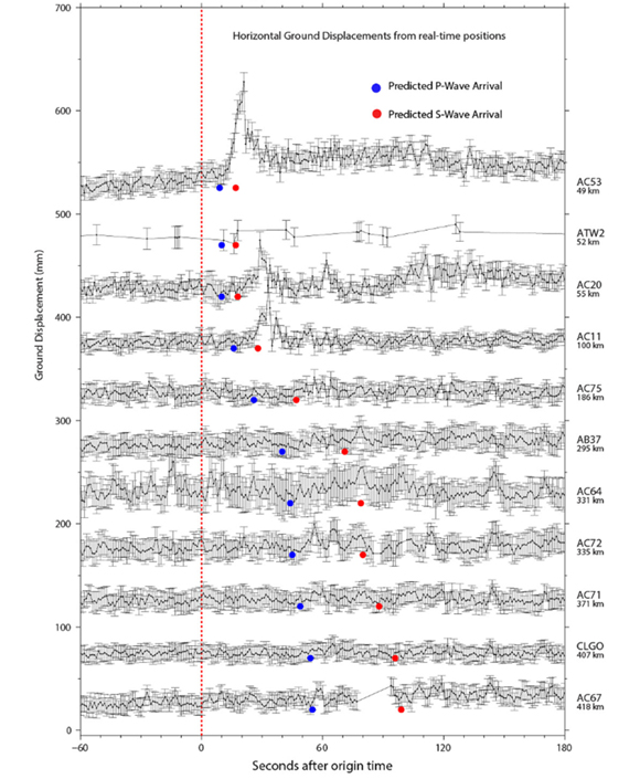 Example of real-time ground displacement time series recorded during the 30 November 2018 Mw 7.1 earthquake, northwest of Anchorage, Alaska. 1 Hz horizontal displacement time series calculated from real-time GNSS data. Vertical dashed line: earthquake origin time. Figure is courtesy of the author, Jessica Murray.