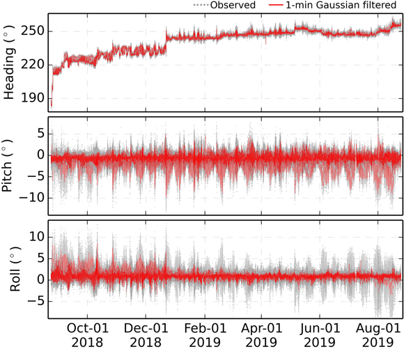 Heading/pitch/roll measurements over the sampled time period. Gray dots are observed time series. Magnetic declination in heading measurements is corrected using the World Magnetic Model, WMM2015v2, https://www.ngdc.noaa.gov/geomag/WMM/soft.shtml#downloads. Red lines show 1‐minute,  that is 13 data point window, Gaussian filtered time series. Figure is courtesy of the author, S. Xie.