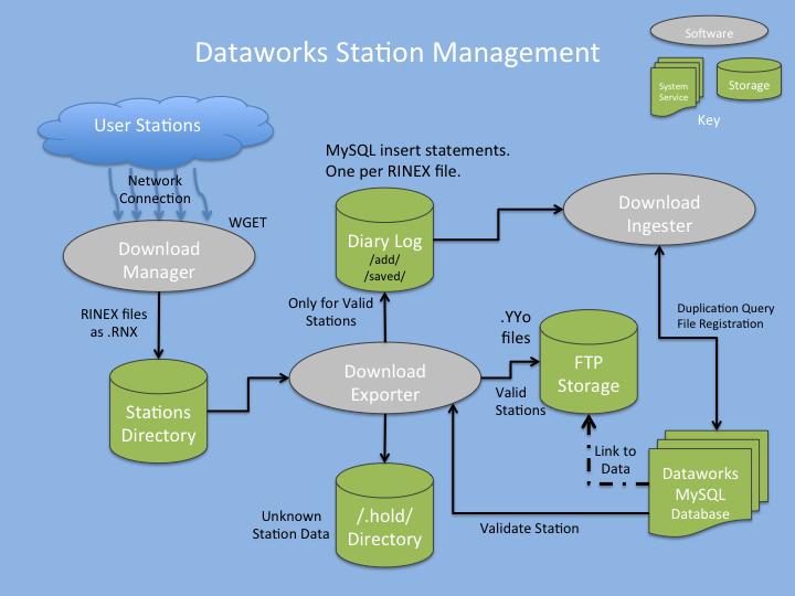 Data Download Module | Software | UNAVCO